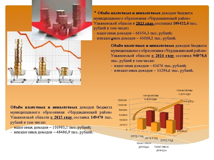 * Объём налоговых и неналоговых доходов бюджета муниципального образования «Чердаклинский район» Ульяновской области
