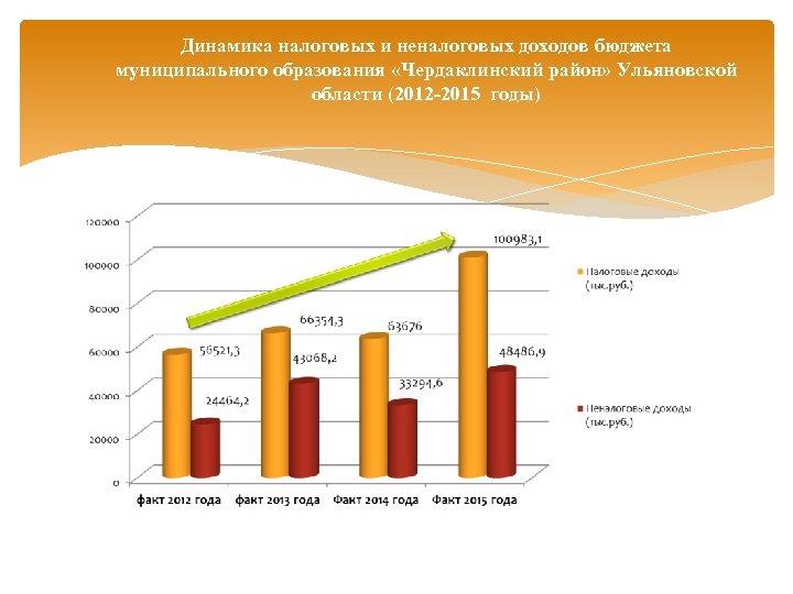 Динамика налоговых и неналоговых доходов бюджета муниципального образования «Чердаклинский район» Ульяновской области (2012 -2015