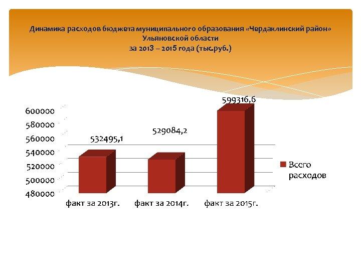 Динамика расходов бюджета муниципального образования «Чердаклинский район» Ульяновской области за 2013 – 2015 года