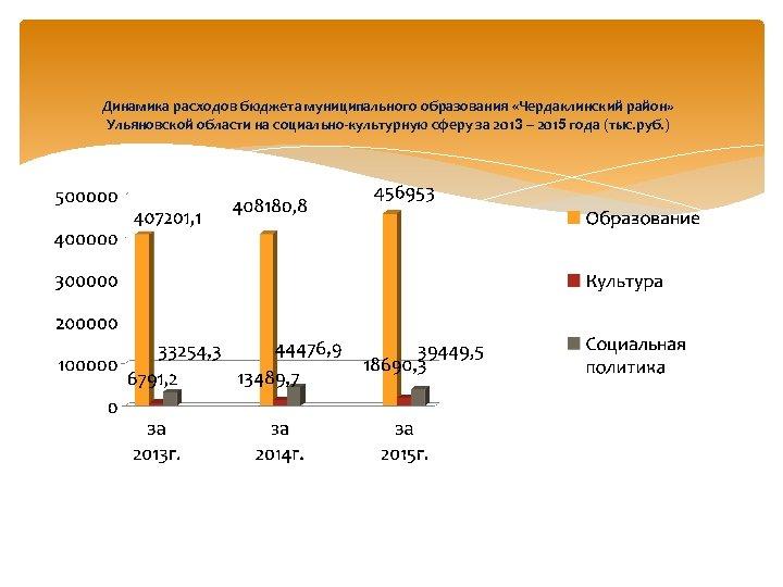 Динамика расходов бюджета муниципального образования «Чердаклинский район» Ульяновской области на социально-культурную сферу за 2013
