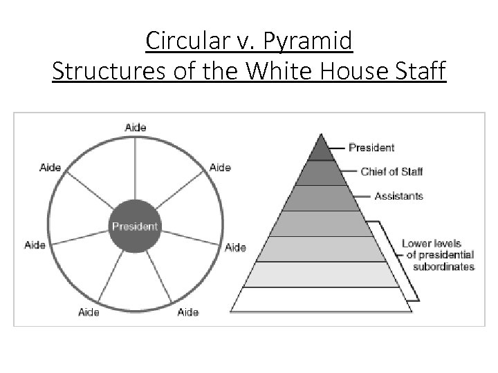 Circular v. Pyramid Structures of the White House Staff