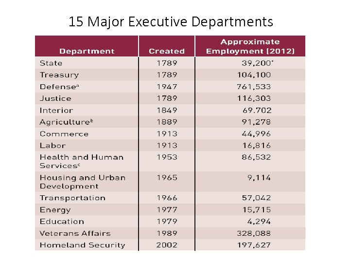 15 Major Executive Departments