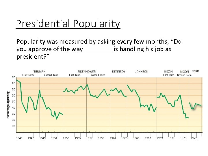 "Presidential Popularity was measured by asking every few months, ""Do you approve of the"