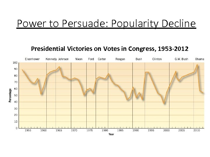 Power to Persuade: Popularity Decline Presidential Victories on Votes in Congress, 1953 -2012