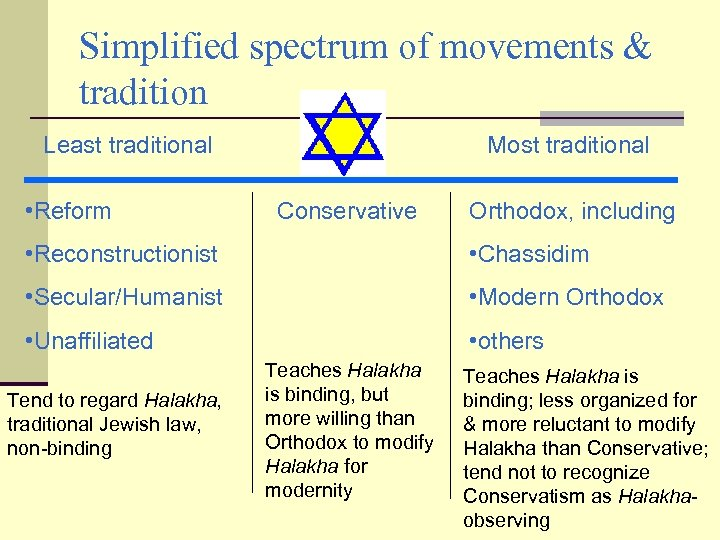 Simplified spectrum of movements & tradition Least traditional • Reform Most traditional Conservative Orthodox,