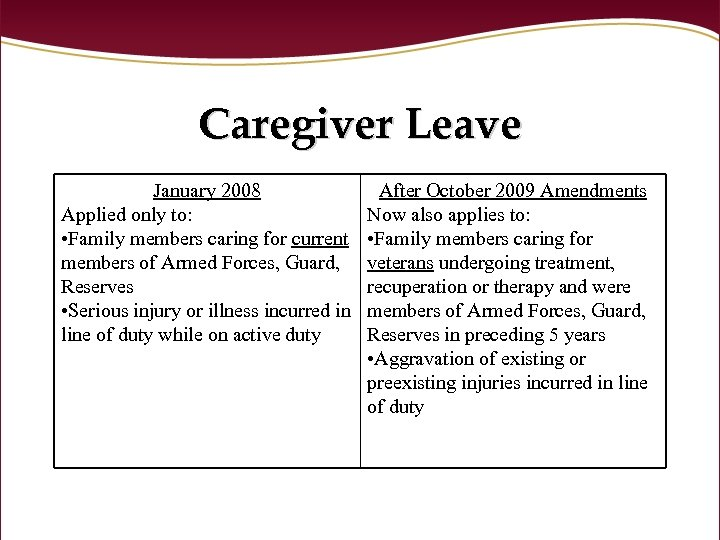 Caregiver Leave January 2008 Applied only to: • Family members caring for current members