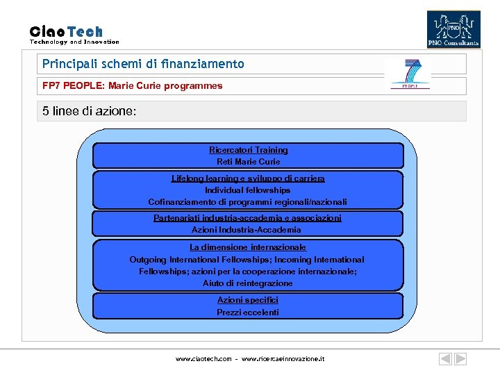 Principali schemi di finanziamento FP 7 PEOPLE: Marie Curie programmes 5 linee di azione: