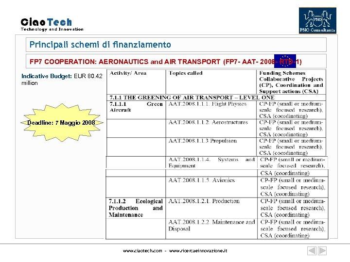 Principali schemi di finanziamento FP 7 COOPERATION: AERONAUTICS and AIR TRANSPORT (FP 7 -