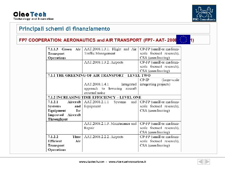 Principali schemi di finanziamento FP 7 COOPERATION: AERONAUTICS and AIR TRANSPORT (FP 7 -