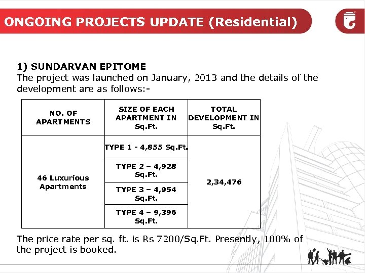 ONGOING PROJECTS UPDATE (Residential) 1) SUNDARVAN EPITOME The project was launched on January, 2013