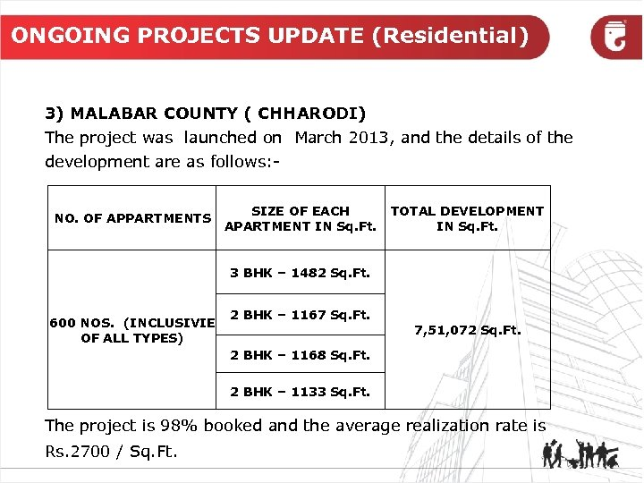 ONGOING PROJECTS UPDATE (Residential) 3) MALABAR COUNTY ( CHHARODI) The project was launched on
