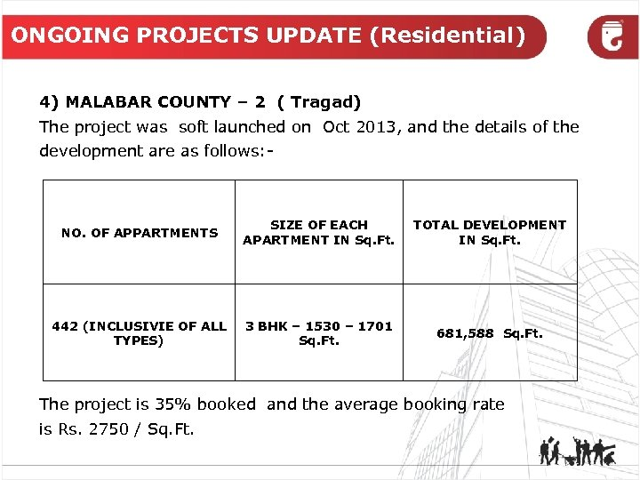 ONGOING PROJECTS UPDATE (Residential) 4) MALABAR COUNTY – 2 ( Tragad) The project was