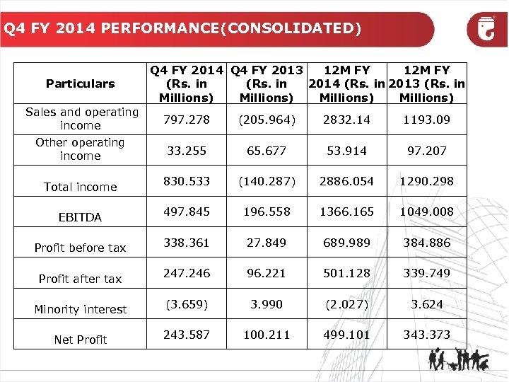 Q 4 FY 2014 PERFORMANCE(CONSOLIDATED) Particulars Q 4 FY 2014 Q 4 FY 2013