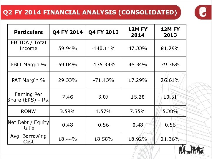 Q 2 FY 2014 FINANCIAL ANALYSIS (CONSOLIDATED) Particulars Q 4 FY 2014 Q 4