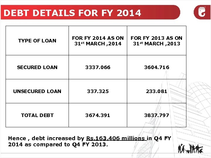 DEBT DETAILS FOR FY 2014 TYPE OF LOAN FOR FY 2014 AS ON 31