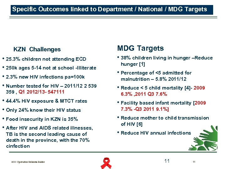 Specific Outcomes linked to Department / National / MDG Targets KZN Challenges • 25.