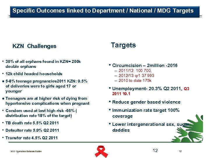 Specific Outcomes linked to Department / National / MDG Targets KZN Challenges • 30%