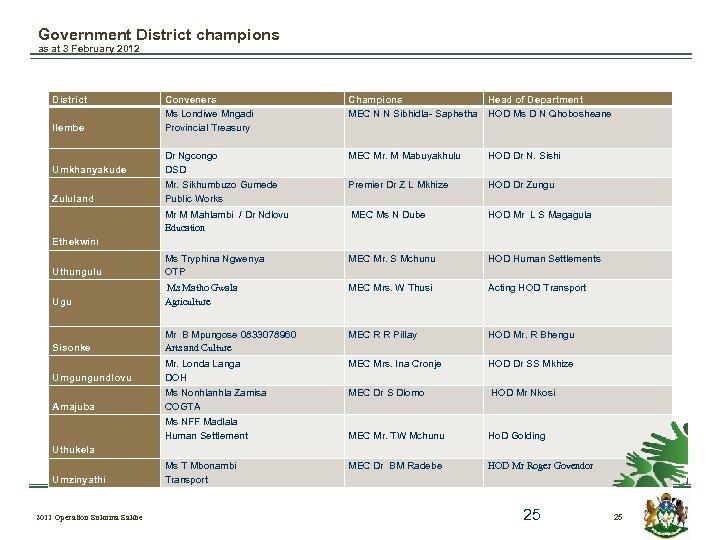 Government District champions as at 3 February 2012 District Ilembe Conveners Ms Londiwe Mngadi