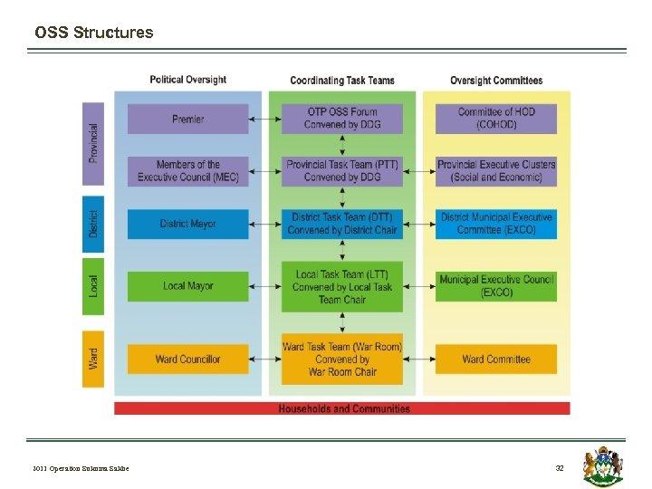 OSS Structures 2011 Operation Sukuma Sakhe 32