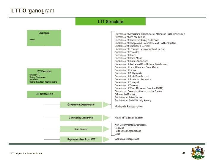 LTT Organogram 2011 Operation Sukuma Sakhe 33