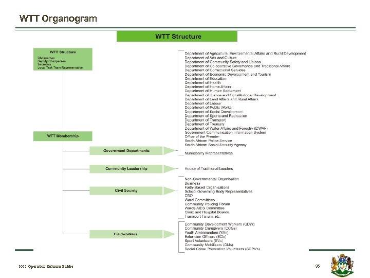 WTT Organogram 2011 Operation Sukuma Sakhe 35