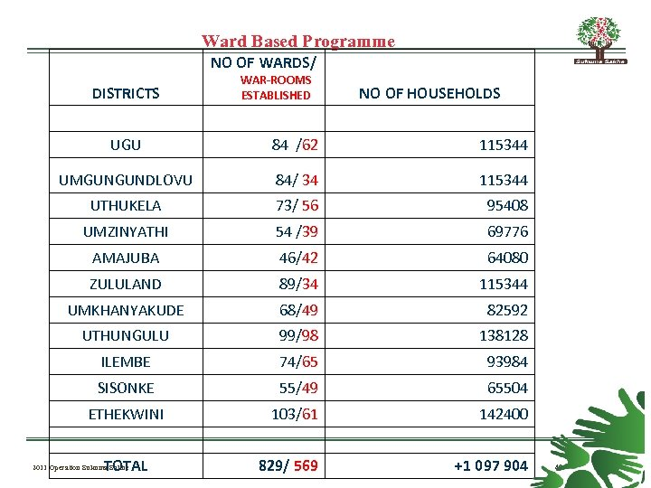 Ward Based Programme NO OF WARDS/ DISTRICTS Click to add title here UGU WAR-ROOMS