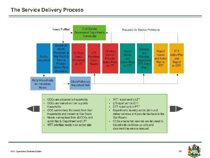 The Service Delivery Process 2011 Operation Sukuma Sakhe 50