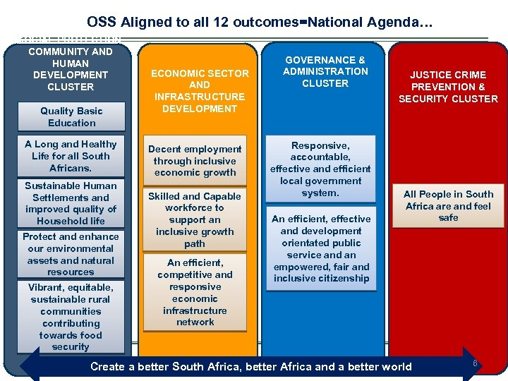 OSS Aligned to all 12 outcomes=National Agenda… SOCIAL PROTECTION, COMMUNITY AND HUMAN ECONOMIC SECTOR