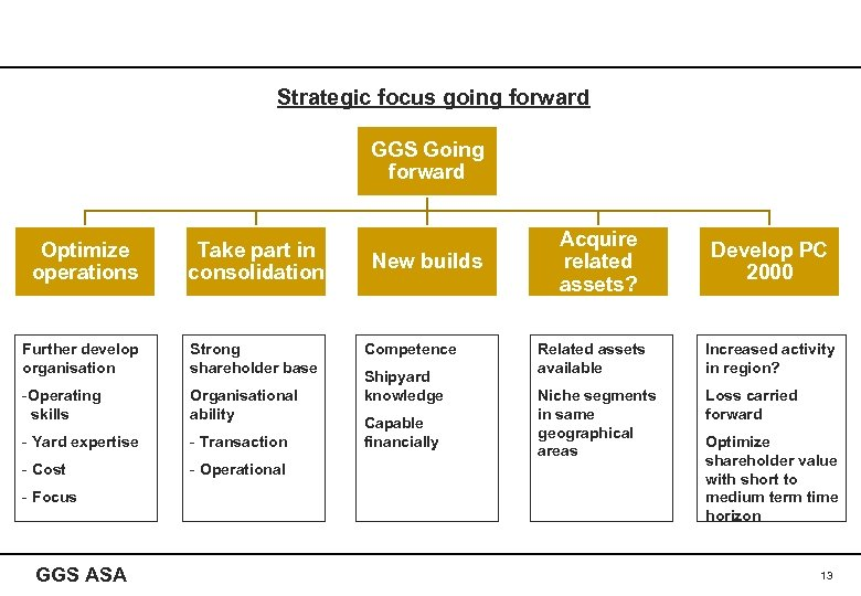 Strategic focus going forward GGS Going forward Optimize operations Take part in consolidation Further