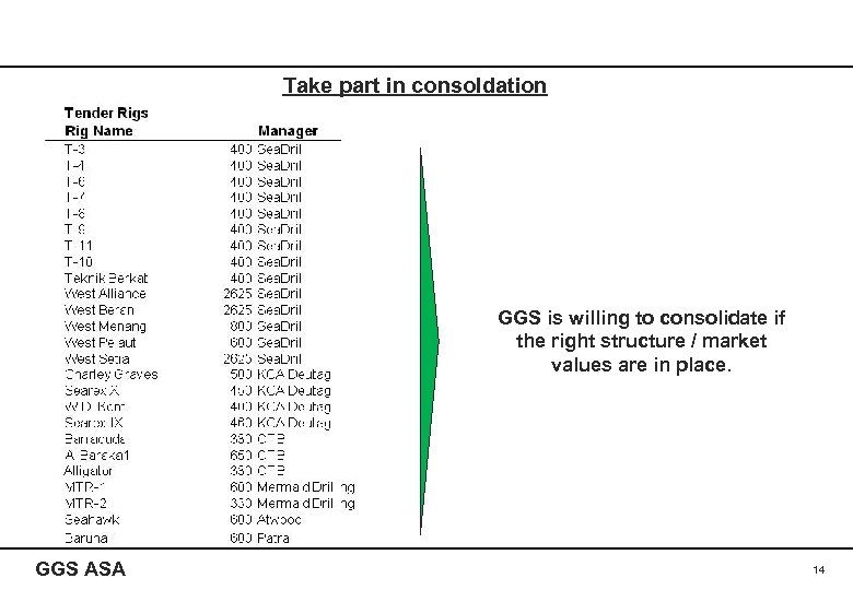 Take part in consoldation GGS is willing to consolidate if the right structure /