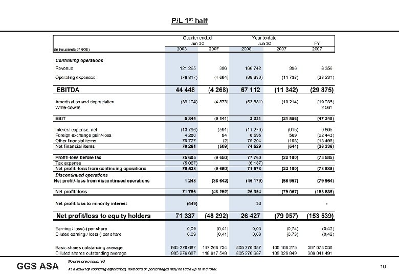 P/L 1 st half GGS ASA Figures are unaudited As a result of rounding