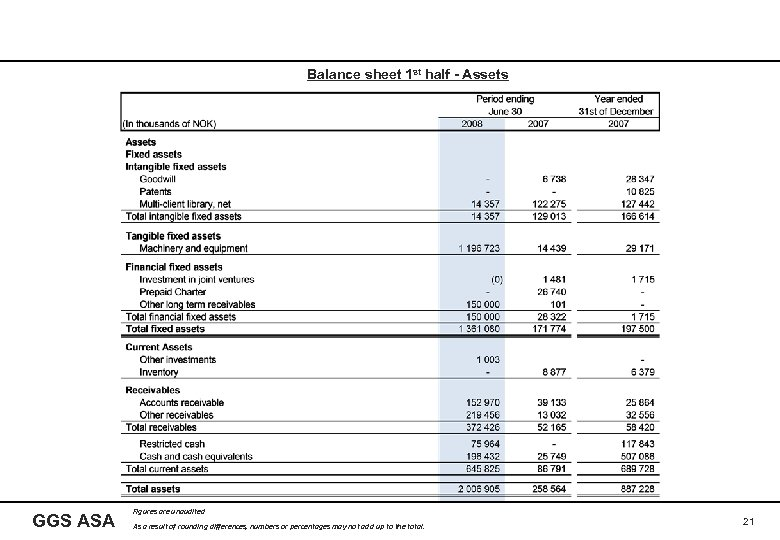 Balance sheet 1 st half - Assets GGS ASA Figures are unaudited As a