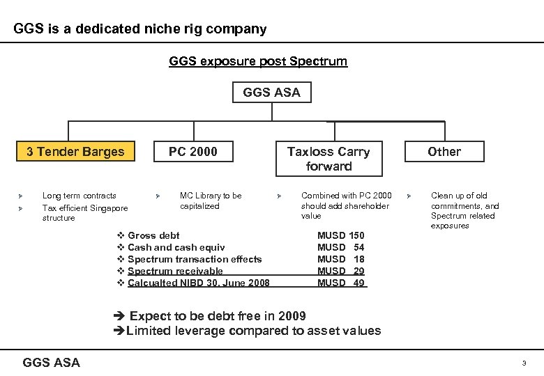 GGS is a dedicated niche rig company GGS exposure post Spectrum GGS ASA 3