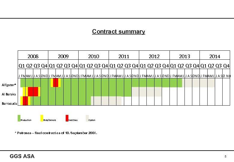 Contract summary 2008 2009 2010 2011 2012 2013 2014 Q 1 Q 2 Q