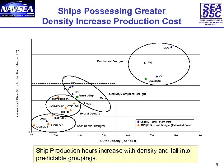 Ships Possessing Greater Density Increase Production Cost 1200 Normalized First Ship Production (Hours /