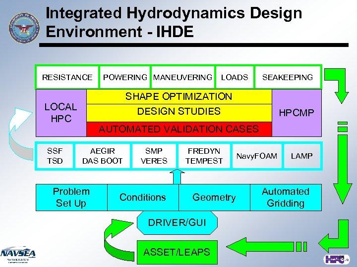 Integrated Hydrodynamics Design Environment - IHDE RESISTANCE LOADS SEAKEEPING SHAPE OPTIMIZATION LOCAL HPC SSF