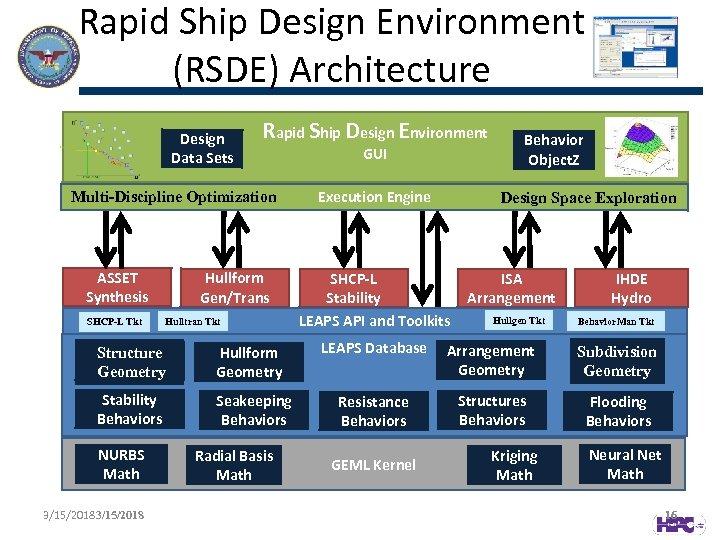 Rapid Ship Design Environment (RSDE) Architecture Design Data Sets Rapid Ship Design Environment Multi-Discipline