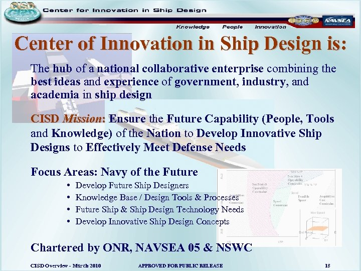 Center of Innovation in Ship Design is: The hub of a national collaborative enterprise
