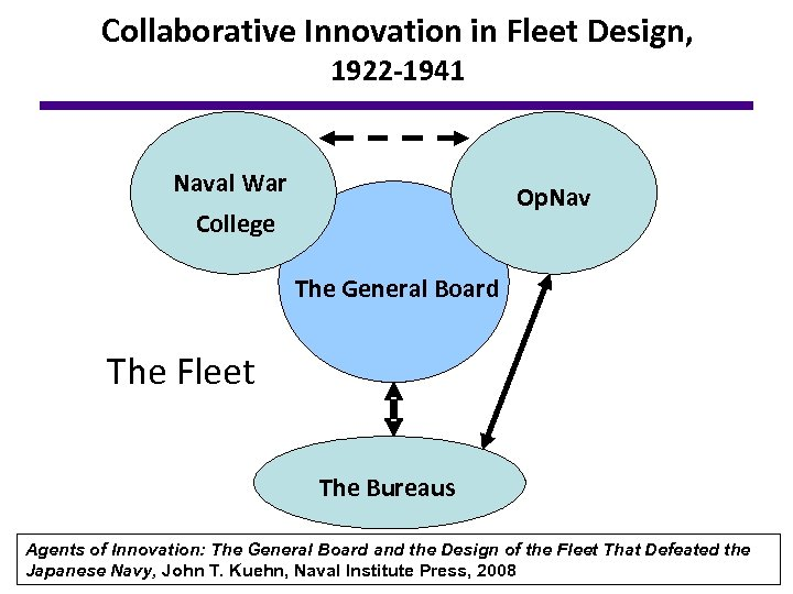 Collaborative Innovation in Fleet Design, 1922 -1941 Naval War Op. Nav College The General