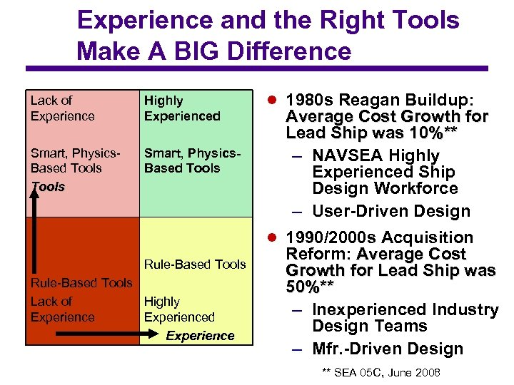 Experience and the Right Tools Make A BIG Difference Lack of Experience Highly Experienced