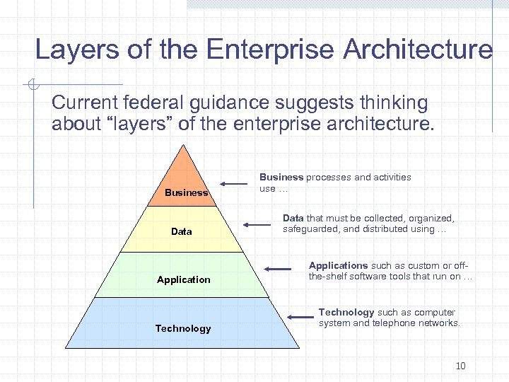 """Layers of the Enterprise Architecture Current federal guidance suggests thinking about """"layers"""" of the"""