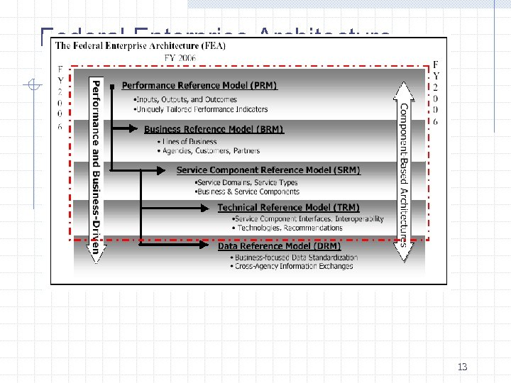 Federal Enterprise Architecture 13
