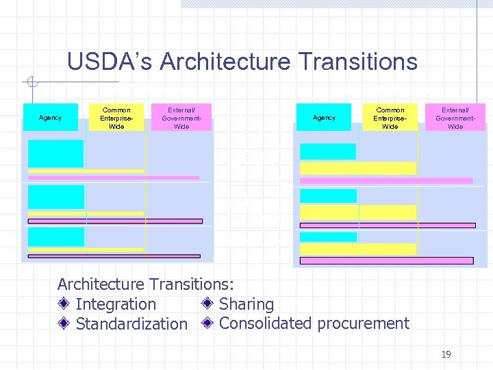 USDA's Architecture Transitions Current Architecture Agency Common Enterprise. Wide Target Architecture External/ Government. Wide