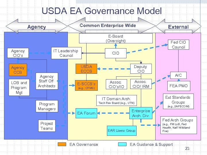 USDA EA Governance Model Common Enterprise Wide Agency E-Board (Oversight) Agency CIO's Agency CCB