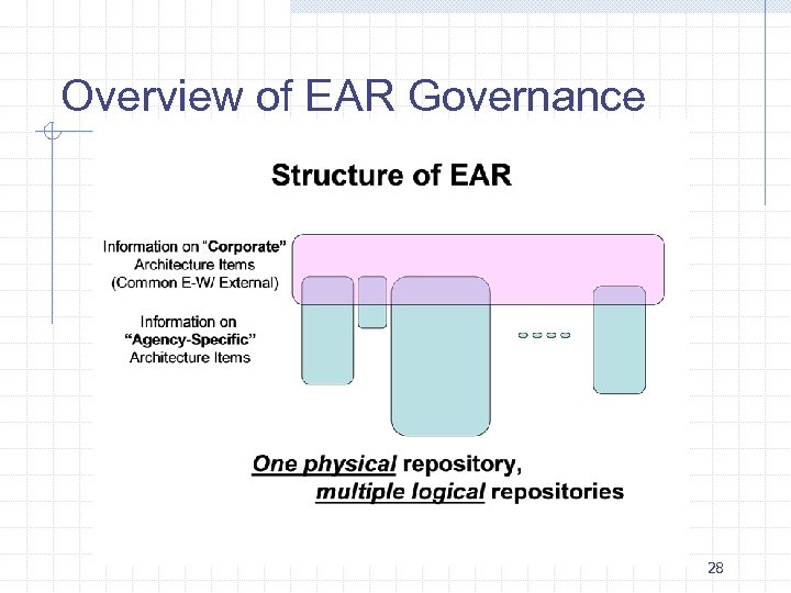 Overview of EAR Governance 28