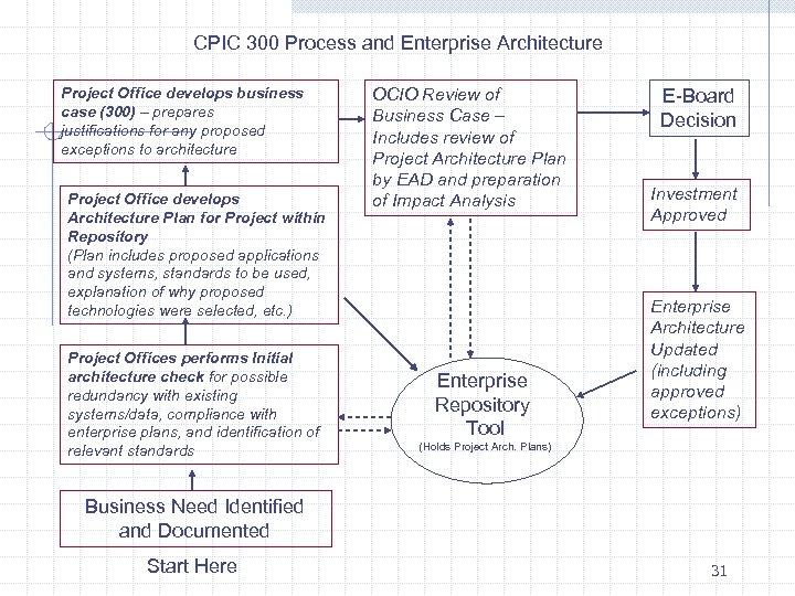 CPIC 300 Process and Enterprise Architecture Project Office develops business case (300) – prepares