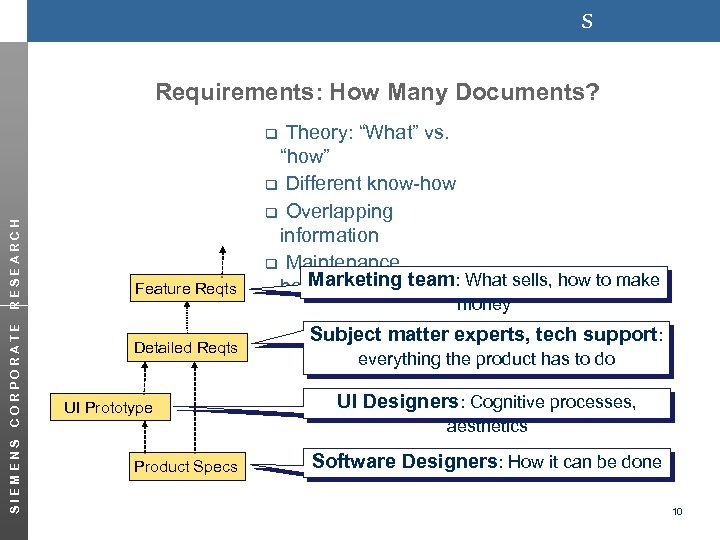 "s Requirements: How Many Documents? Theory: ""What"" vs. ""how"" q Different know-how q Overlapping"