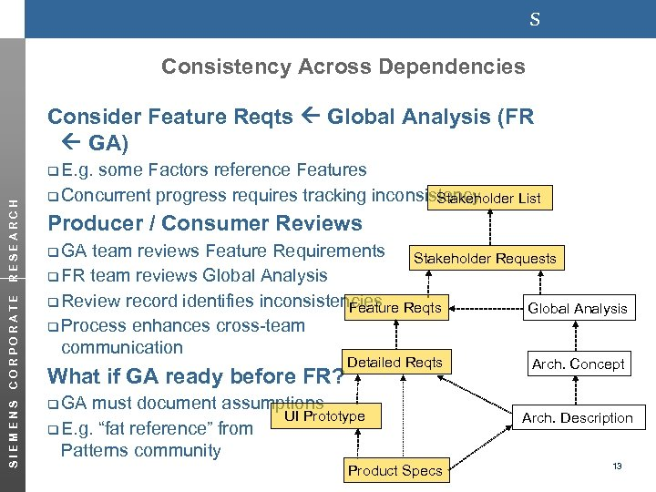 s Consistency Across Dependencies Consider Feature Reqts Global Analysis (FR GA) SIEMENS CORPORATE RESEARCH