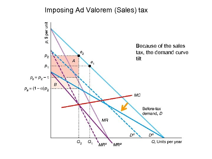 Imposing Ad Valorem (Sales) tax Because of the sales tax, the demand curve tilt