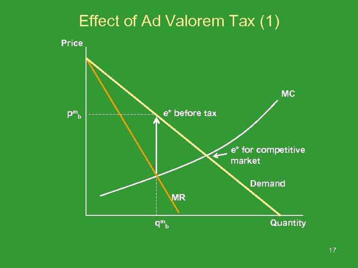 Effect of Ad Valorem Tax (1) Price MC pm b e* before tax e*